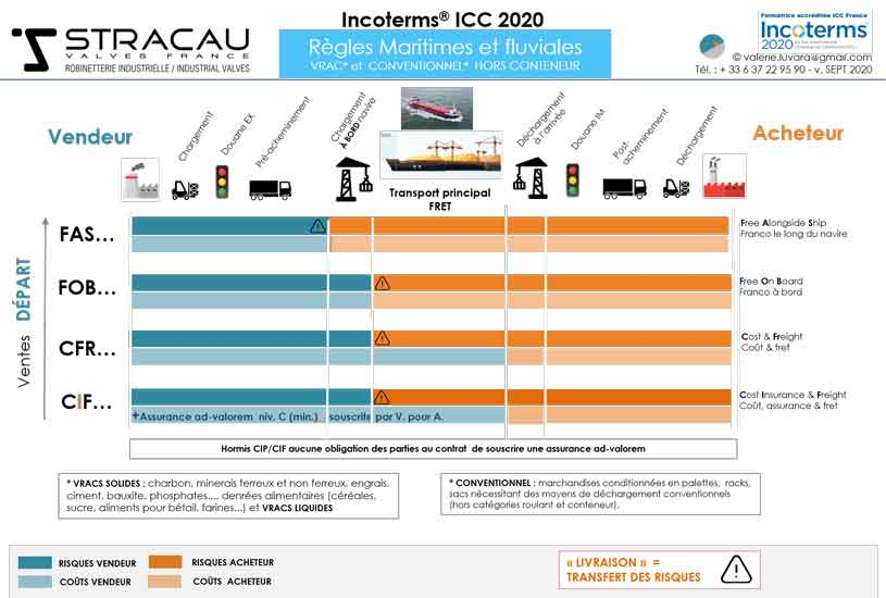 What should we remember about INCOTERMS 2020?